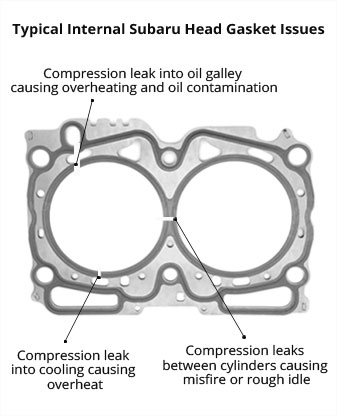 Subaru Head Gasket - Repairs  ADS has a permanent fix!